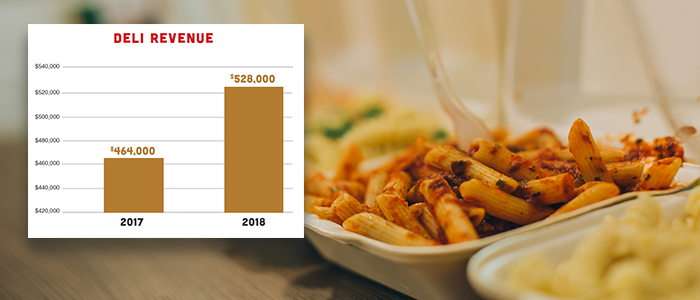 pastas in to-go containers with deli revenue sales graph