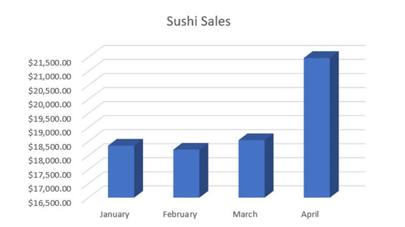 sushi sales