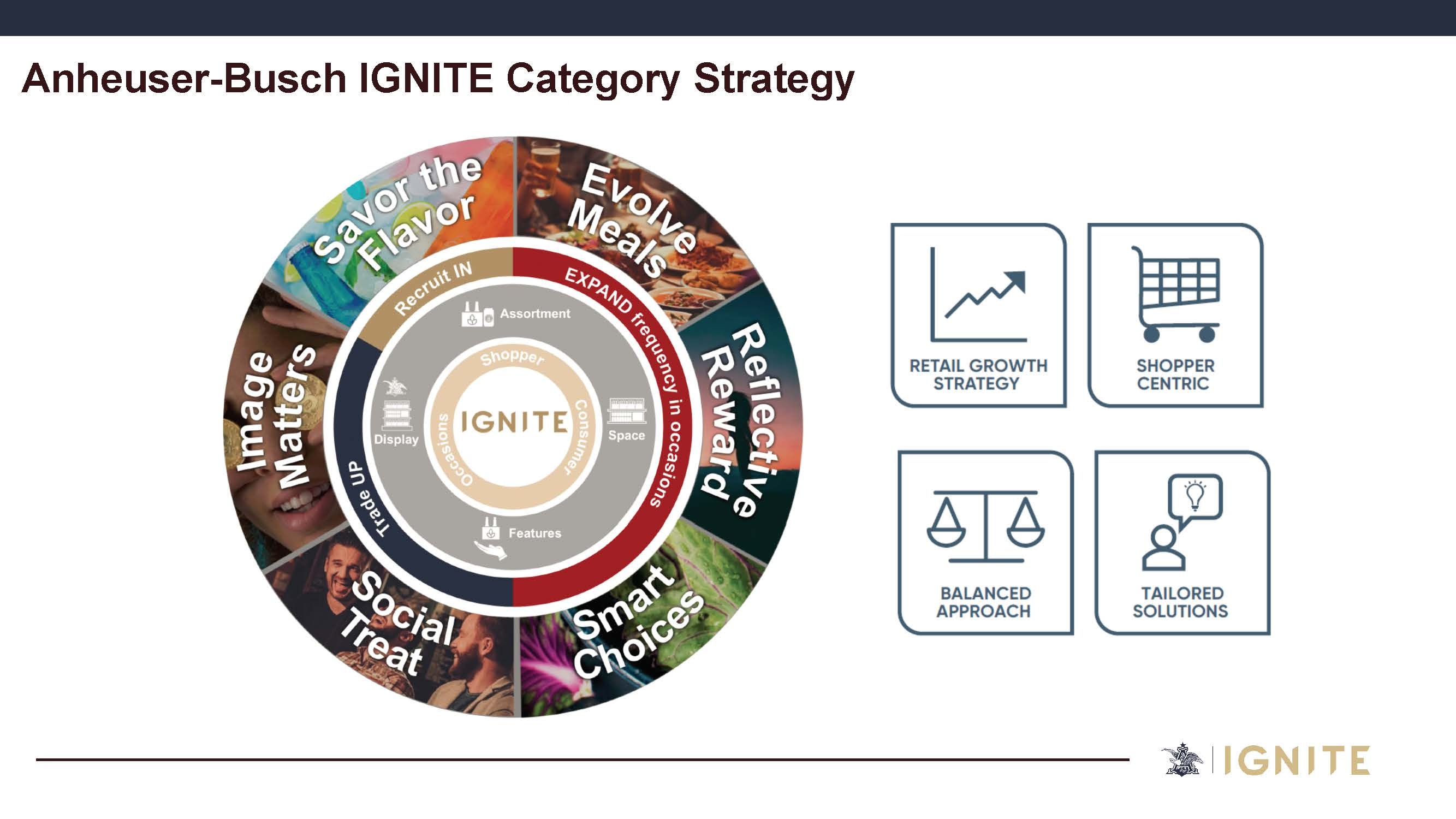 AB Ignite Category