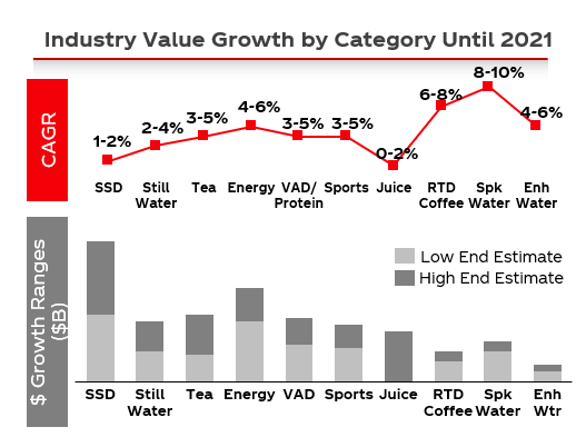 Industry-Value-Growth