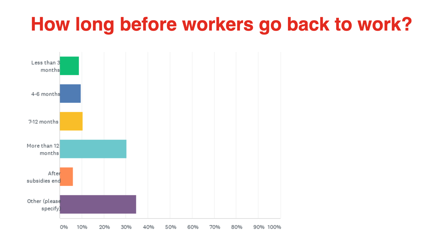 How long before you look for work? 30% say more than 12 months